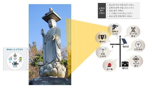 경산시 - 4차산업 스타트업 벤처기업 지원사업 성과로 문화재청 문화유산 보존 공모사업 선정 (1).jpg